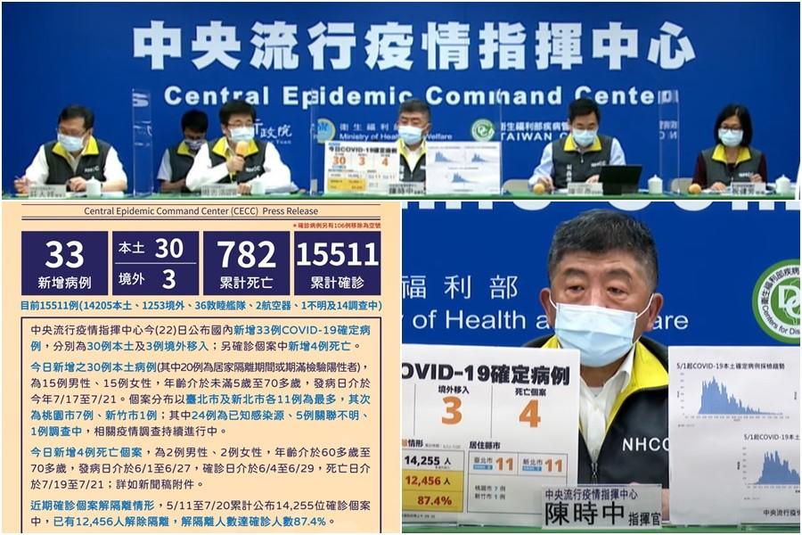 臺灣至7/22新冠確診累計15511例782死  本土14205染疫774亡