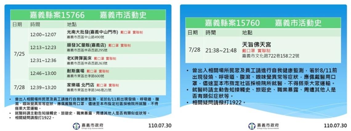 嘉義市今天無案例 有關昨日15743案例並非感染源 即日起至8月6日提升防疫管制措施/波新聞