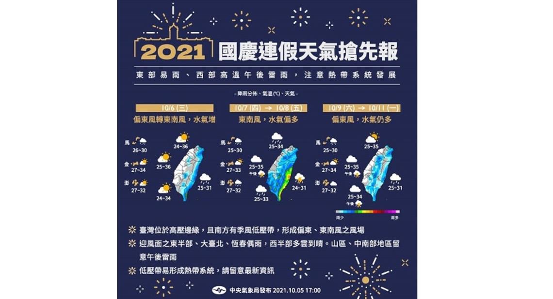 2021國慶連假天氣搶先報! 東半部易雨 西半部高溫、午後雷雨