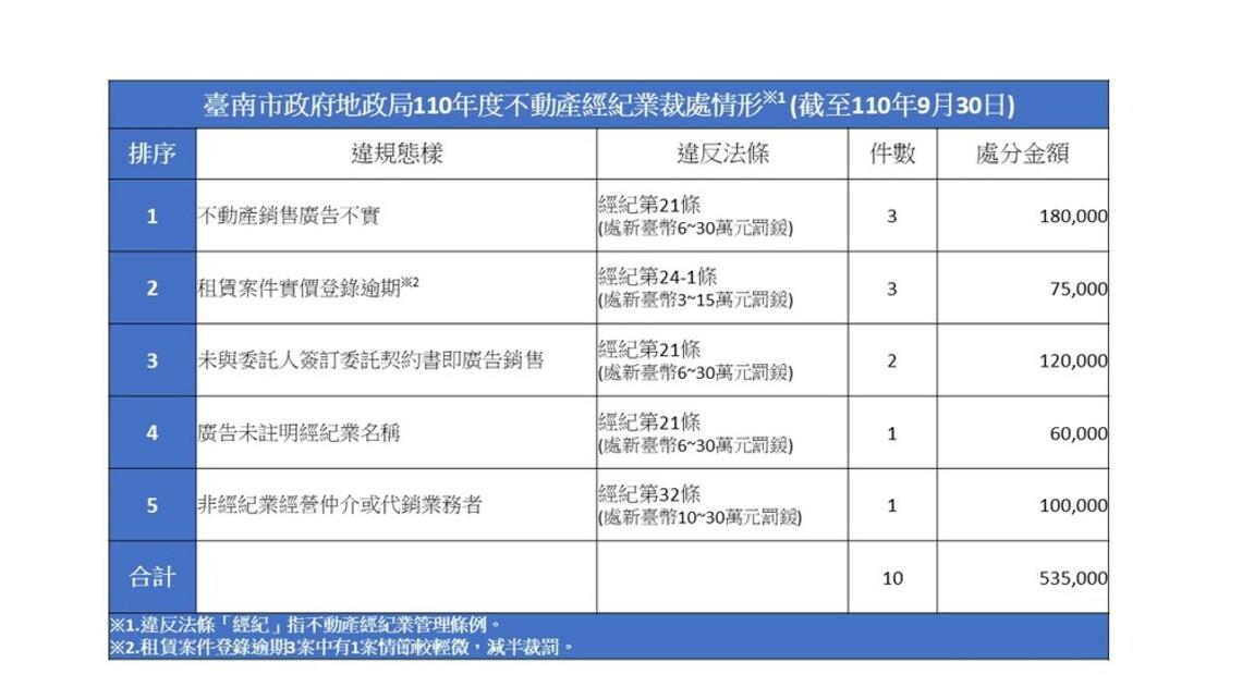 台南房產交易今年10件受罰多為廣告不實