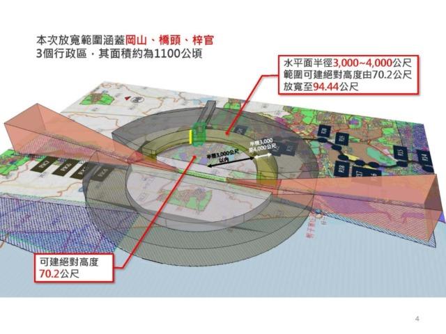 岡山機場限建高度放寬公告施行