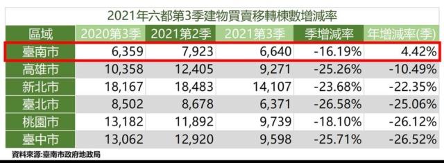 臺南建物交易年增率六都唯一正成長