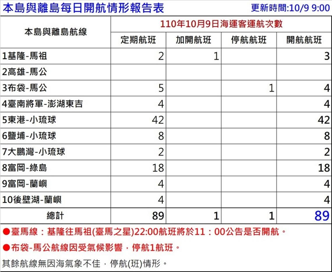 國慶連假10/9海運疏運    停航1航班  餘正常開航