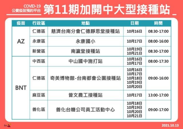 加速防疫力 台南加開大型接種站