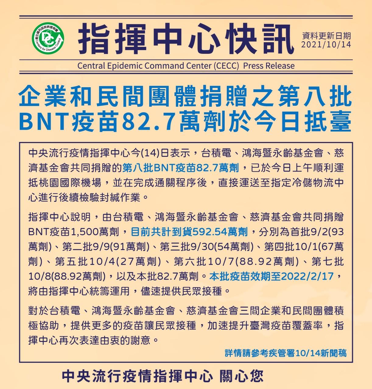 民間捐贈BNT疫苗  又82.7萬劑抵臺