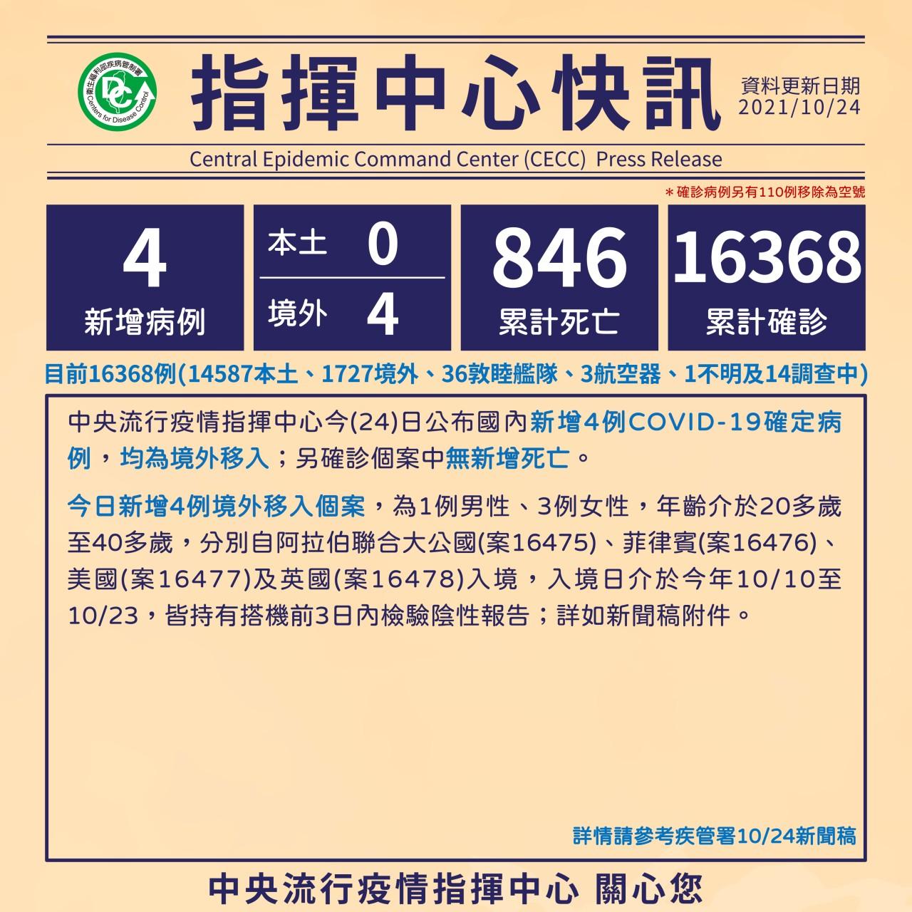 新冠確診10/24增4境外移入  累計16368染疫846亡